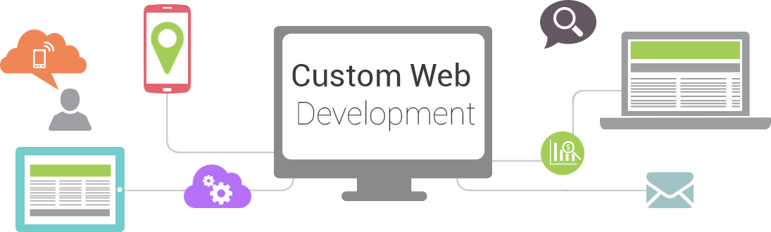 5 Common Custom Website Development Solution